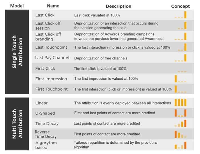 Attribution Marketing Table