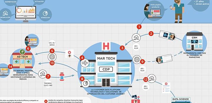 Infografía : ¿Cómo estructurar tu ecosistema tecnológico con una base martech?