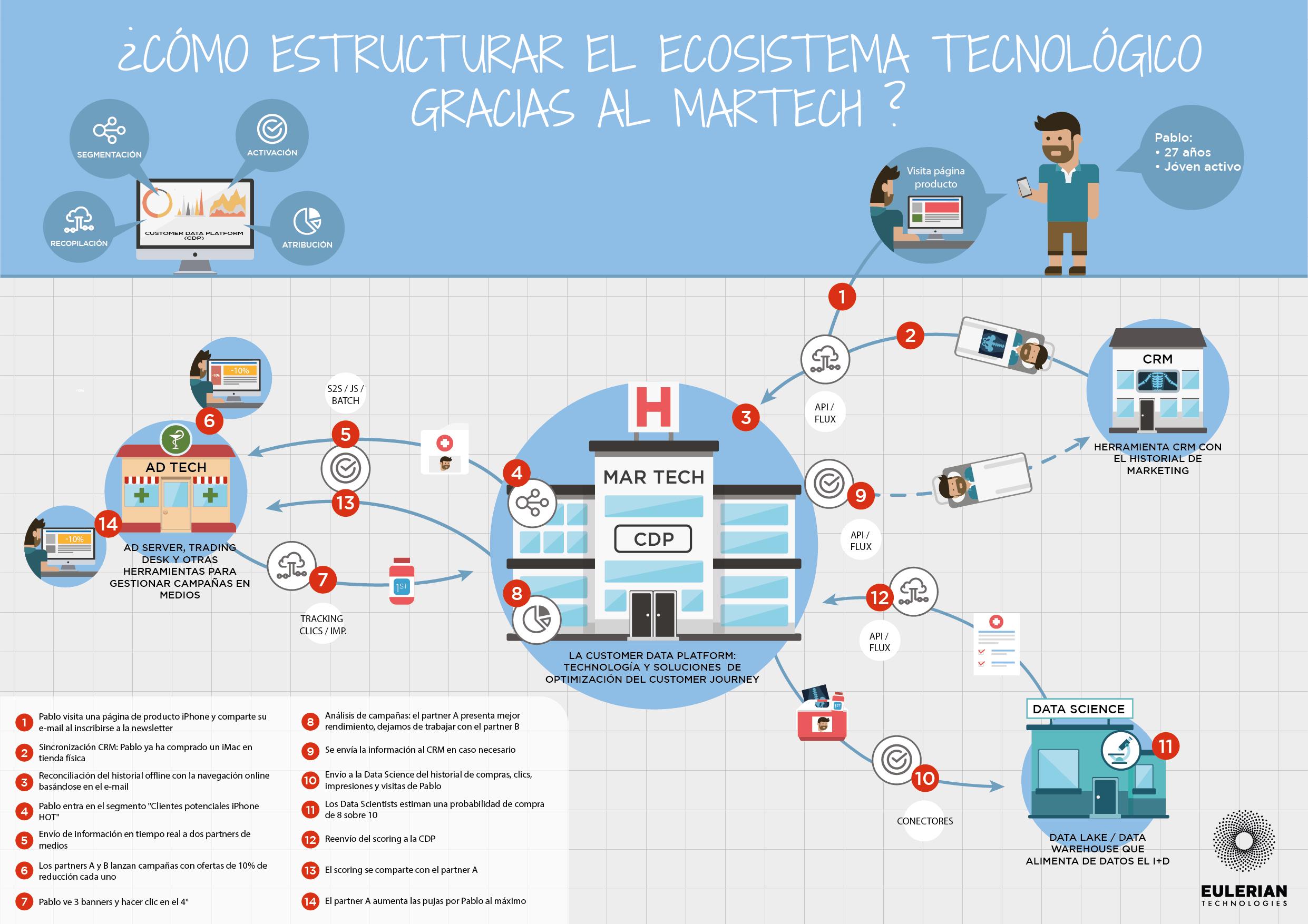 ¿Cómo estructurar tu ecosistema tecnológico con una base martech?