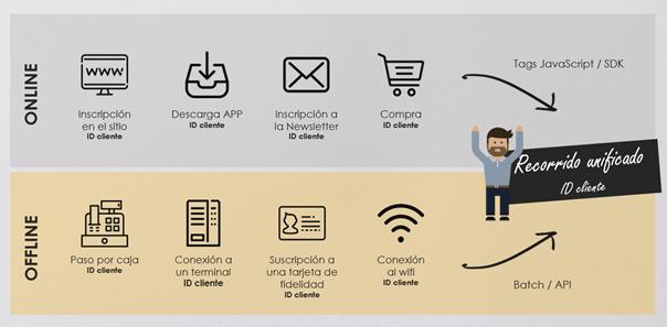 ¿Cómo unificar el Customer Journey online y offline?