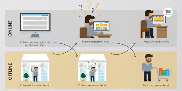 ¿Cómo optimizar la reconciliación online y offline?