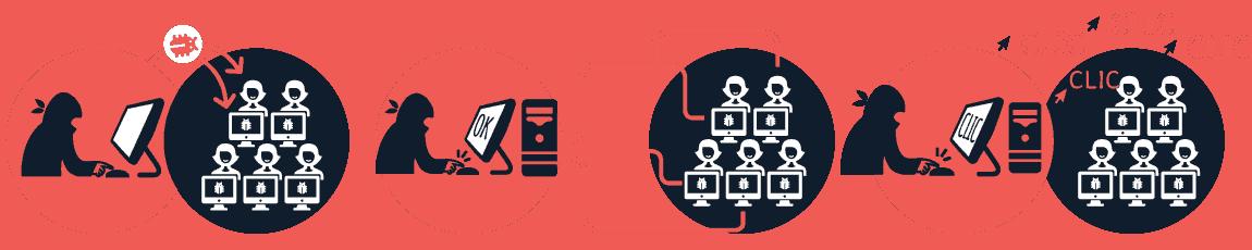 Le réseau de bots malware
