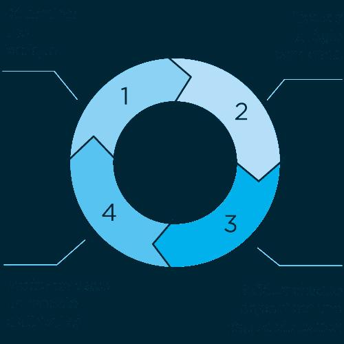 Comment se déroule un projet d'attribution / contribution ?