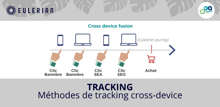 Tracking : Méthodes de tracking cross-device
